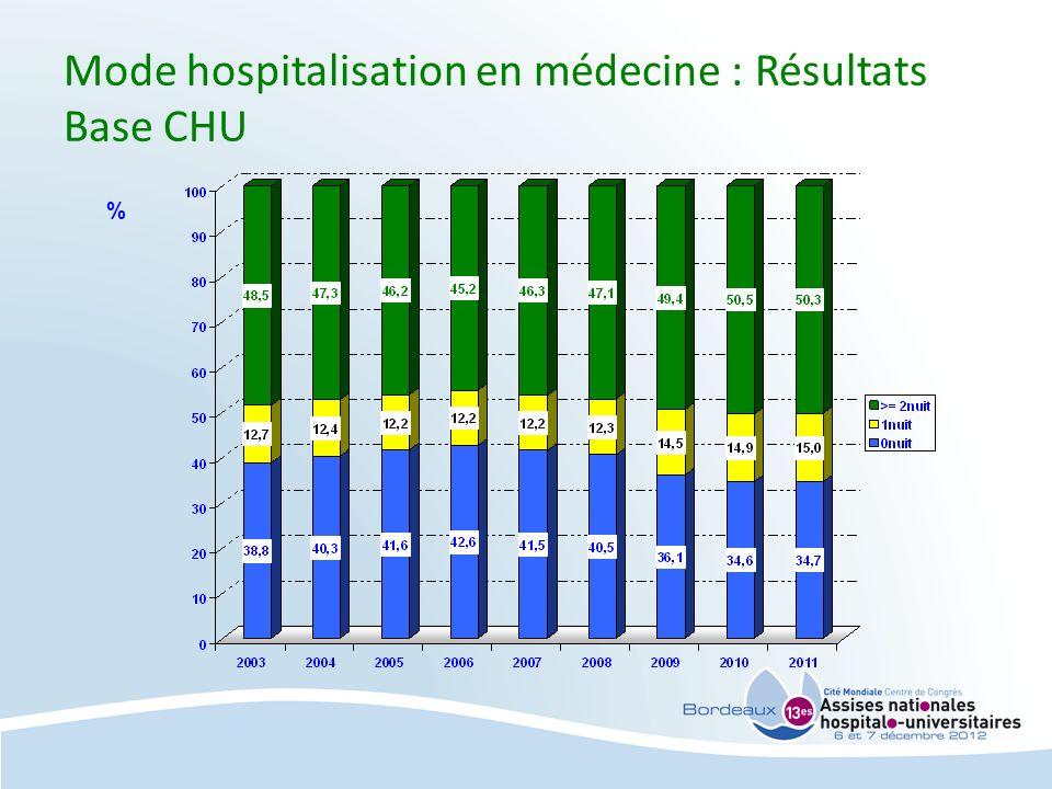 Mode hospitalisation en médecine : Résultats Base CHU %