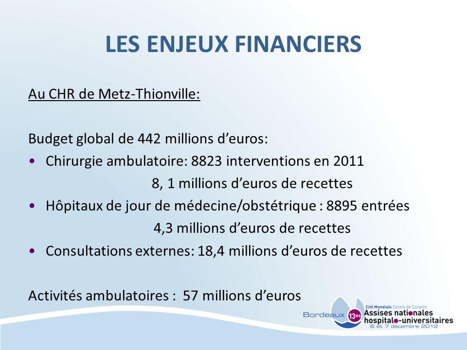 LES ENJEUX FINANCIERS Au CHR de Metz-Thionville: Budget global de 442 millions deuros: Chirurgie ambulatoire: 8823 interventions en 2011 8, 1 millions deuros de recettes Hôpitaux de jour de médecine/obstétrique : 8895 entrées 4,3 millions deuros de recettes Consultations externes: 18,4 millions deuros de recettes Activités ambulatoires : 57 millions deuros