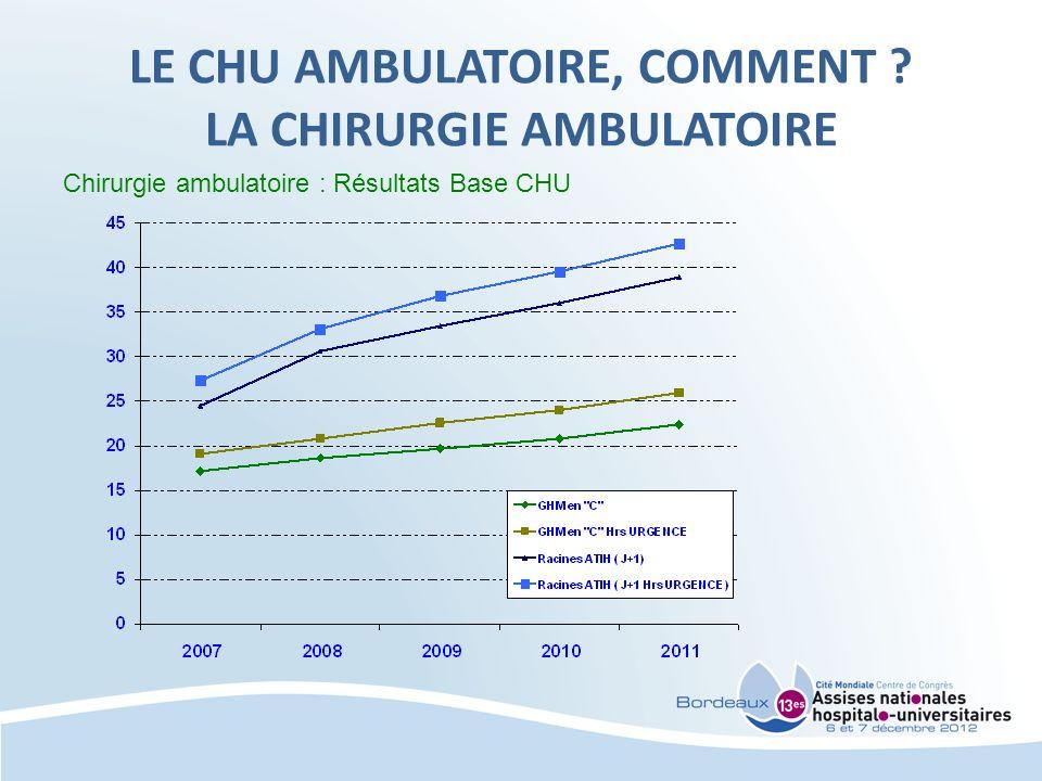 Evolution du taux de chirurgie ambulatoire par catégorie détablissements, 2007 - 2011 Source ATIH 2012