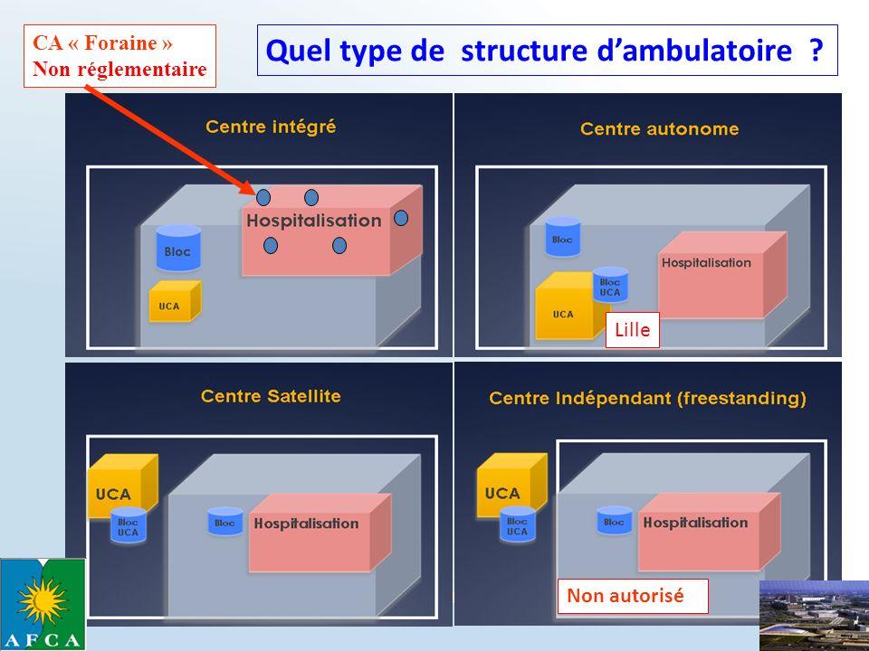 CA « Foraine » Non réglementaire Non autorisé Quel type de structure dambulatoire ? Lille