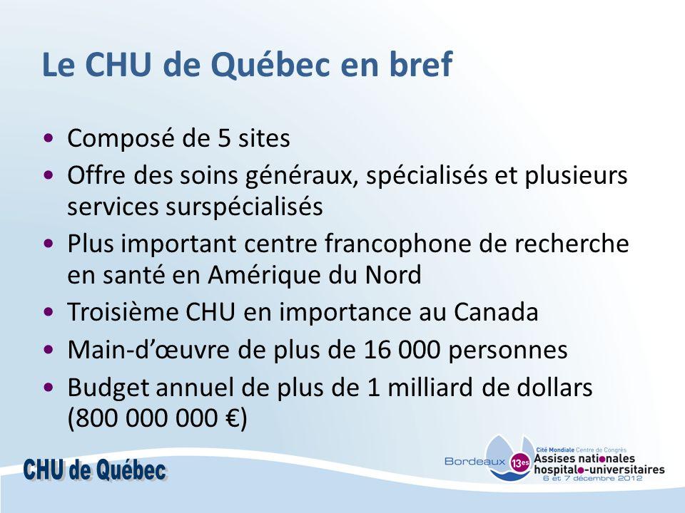 Le CHU de Québec en bref Composé de 5 sites Offre des soins généraux, spécialisés et plusieurs services surspécialisés Plus important centre francophone de recherche en santé en Amérique du Nord Troisième CHU en importance au Canada Main-dœuvre de plus de 16 000 personnes Budget annuel de plus de 1 milliard de dollars (800 000 000 )