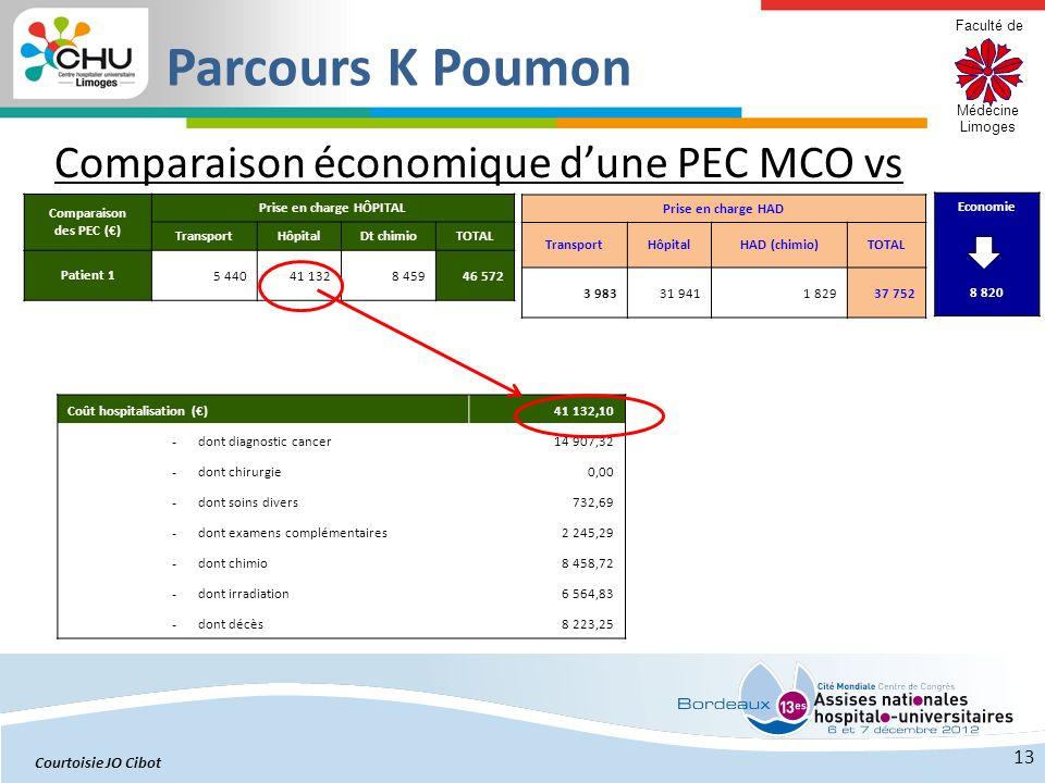 Faculté de Médecine Limoges Comparaison économique dune PEC MCO vs HAD: 13 Comparaison des PEC () Prise en charge HÔPITAL TransportHôpitalDt chimioTOT