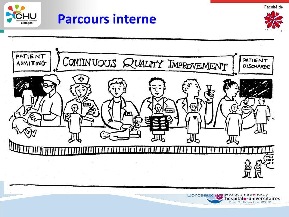 Faculté de Médecine Limoges Parcours interne