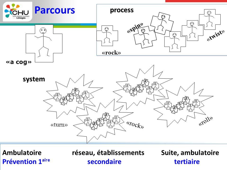 Faculté de Médecine Limoges Ambulatoire réseau, établissements Suite, ambulatoire Prévention 1 aire secondaire tertiaire Ambulatoire réseau, établisse