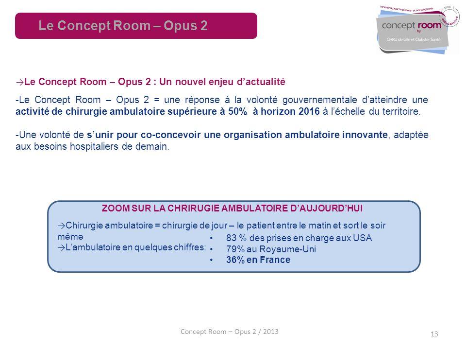 13 Concept Room – Opus 2 / 2013 Le Concept Room – Opus 2 : Un nouvel enjeu dactualité -Le Concept Room – Opus 2 = une réponse à la volonté gouvernemen