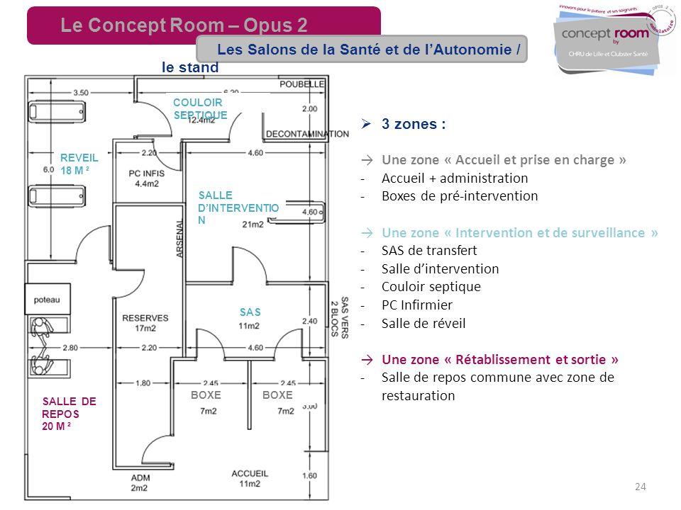 24 3 zones : Une zone « Accueil et prise en charge » Accueil + administration Boxes de pré-intervention Une zone « Intervention et de surveillance » S