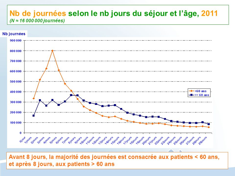 Nb de journées selon le nb jours du séjour et lâge, 2011 (N 16 000 000 journées) Avant 8 jours, la majorité des journées est consacrée aux patients 60