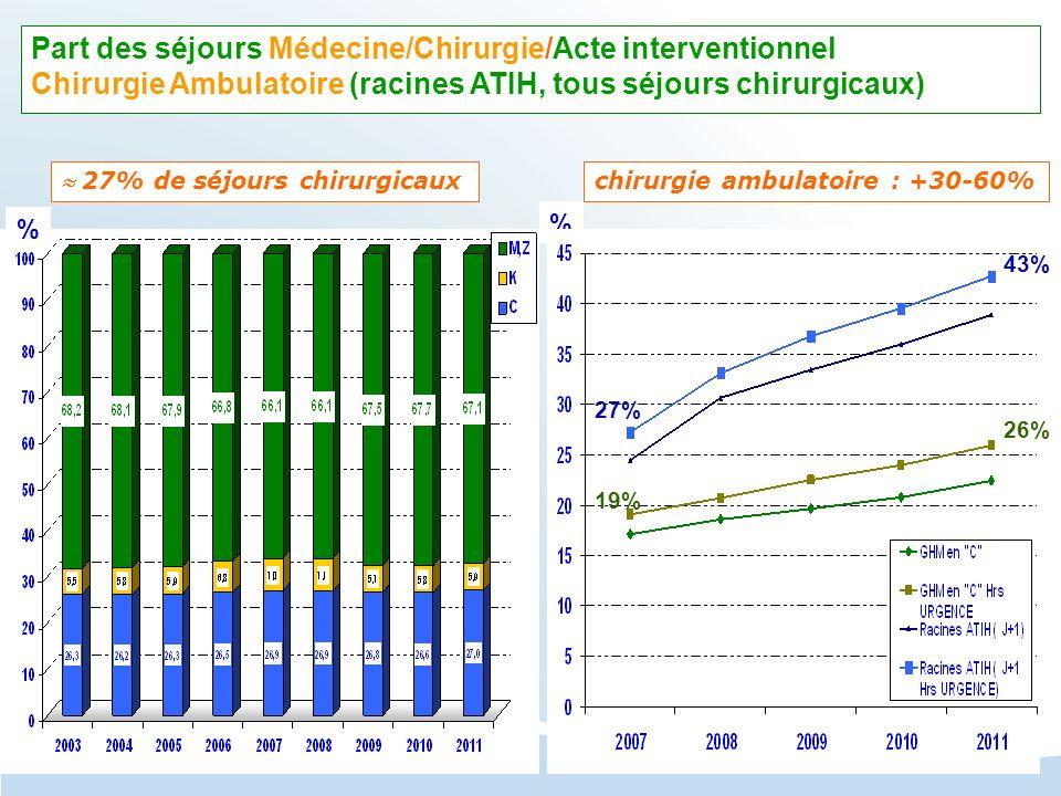 27% de séjours chirurgicaux chirurgie ambulatoire : +30-60% Part des séjours Médecine/Chirurgie/Acte interventionnel Chirurgie Ambulatoire (racines AT