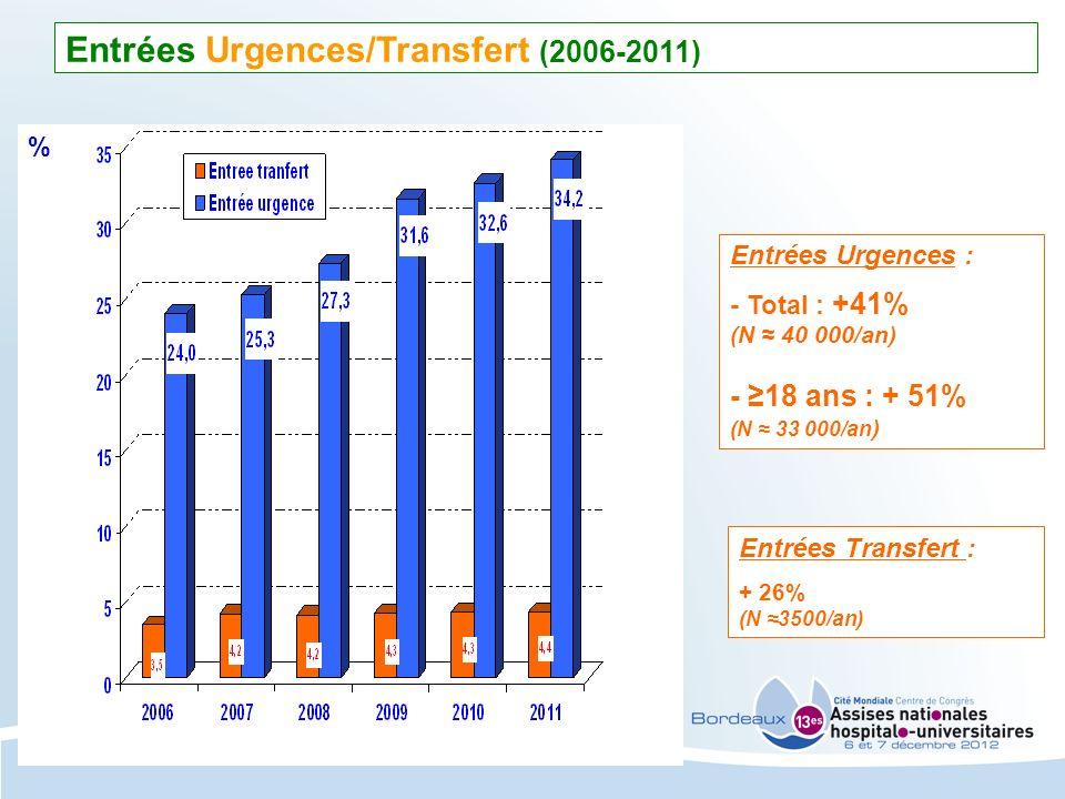 Entrées Urgences/Transfert (2006-2011) Entrées Transfert : + 26% (N 3500/an) Entrées Urgences : - Total : +41% (N 40 000/an) - 18 ans : + 51% (N 33 00