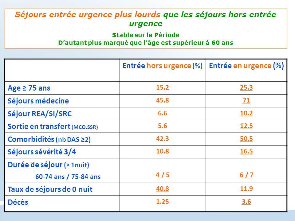 Entrée hors urgence (%) Entrée en urgence (%) Age 75 ans 15.225.3 Séjours médecine 45.871 Séjour REA/SI/SRC 6.610.2 Sortie en transfert (MCO,SSR) 5.61