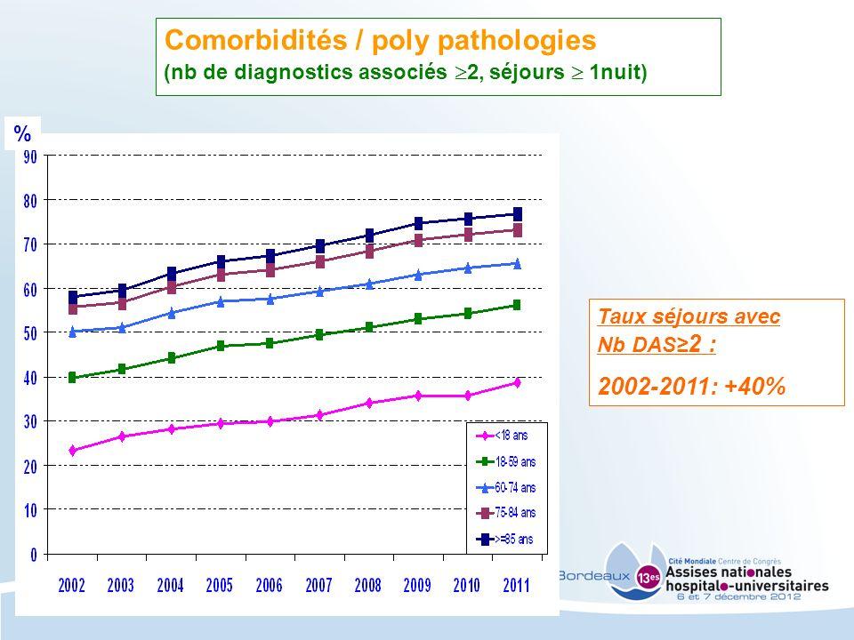Taux séjours avec Nb DAS 2 : 2002-2011: +40% Comorbidités / poly pathologies (nb de diagnostics associés 2, séjours 1nuit) %