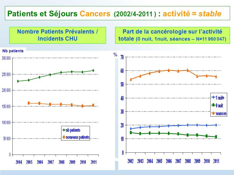 Nombre Patients Prévalents / Incidents CHU Part de la cancérologie sur lactivité totale (0 nuit, 1nuit, séances – N=11 960 047) Patients et Séjours Ca