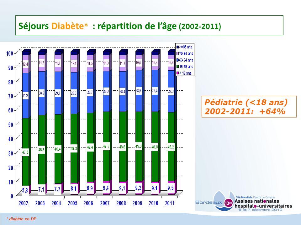 Pédiatrie (<18 ans) 2002-2011: +64% Séjours Diabète * : répartition de lâge (2002-2011) * diabète en DP
