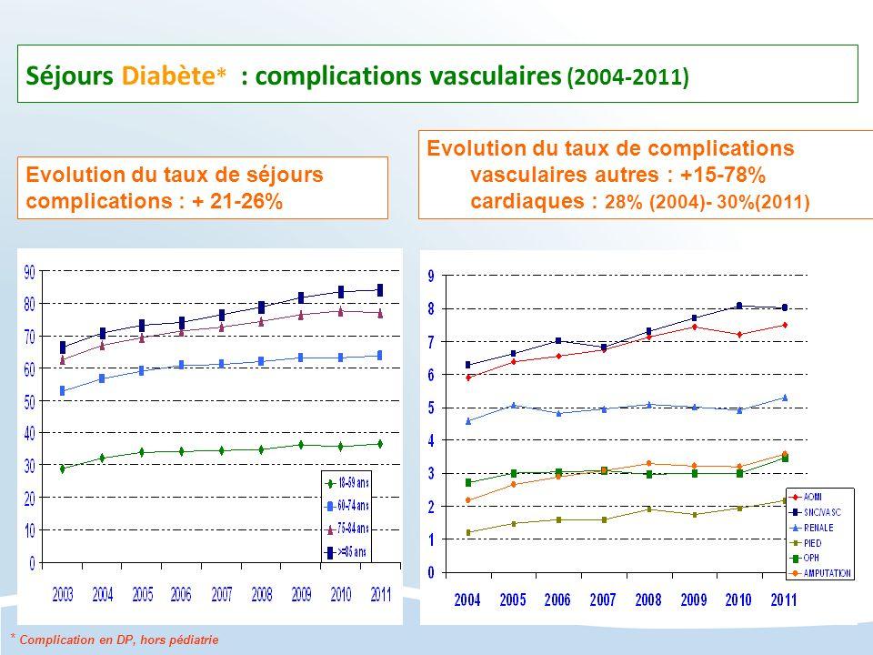 Séjours Diabète * : complications vasculaires (2004-2011) Evolution du taux de séjours complications : + 21-26% Evolution du taux de complications vas