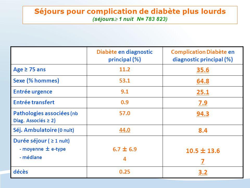 Diabète en diagnostic principal (%) Complication Diabète en diagnostic principal (%) Age 75 ans11.2 35.6 Sexe (% hommes)53.1 64.8 Entrée urgence9.1 25