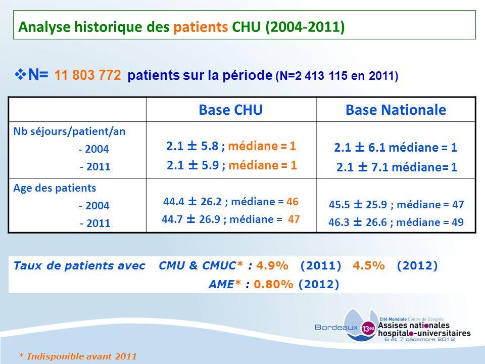 Analyse historique des patients CHU (2004-2011) Base CHUBase Nationale Nb séjours/patient/an - 2004 - 2011 2.1 ± 5.8 ; médiane = 1 2.1 ± 5.9 ; médiane