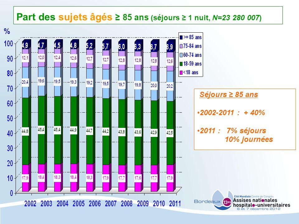 Part des sujets âgés 85 ans (séjours 1 nuit, N=23 280 007) Séjours 85 ans 2002-2011 : + 40% 2011 : 7% séjours 10% journées %