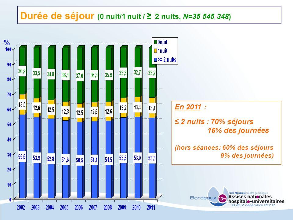 Durée de séjour (0 nuit/1 nuit / 2 nuits, N=35 545 348) En 2011 : 2 nuits : 70% séjours 16% des journées (hors séances: 60% des séjours 9% des journée