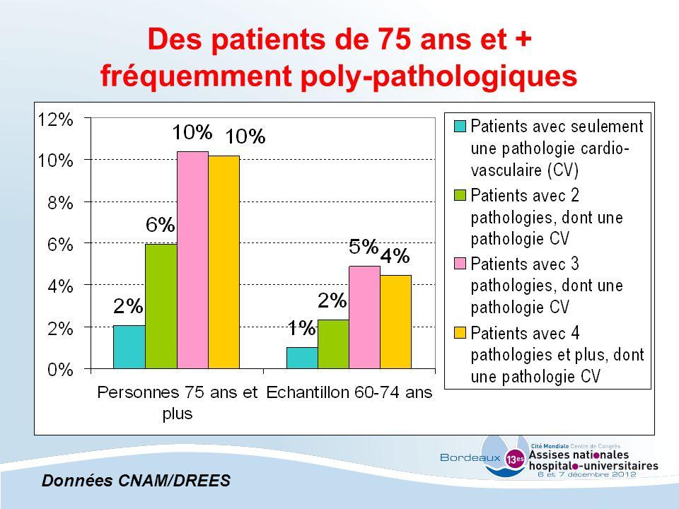 Des patients de 75 ans et + fréquemment poly-pathologiques Données CNAM/DREES