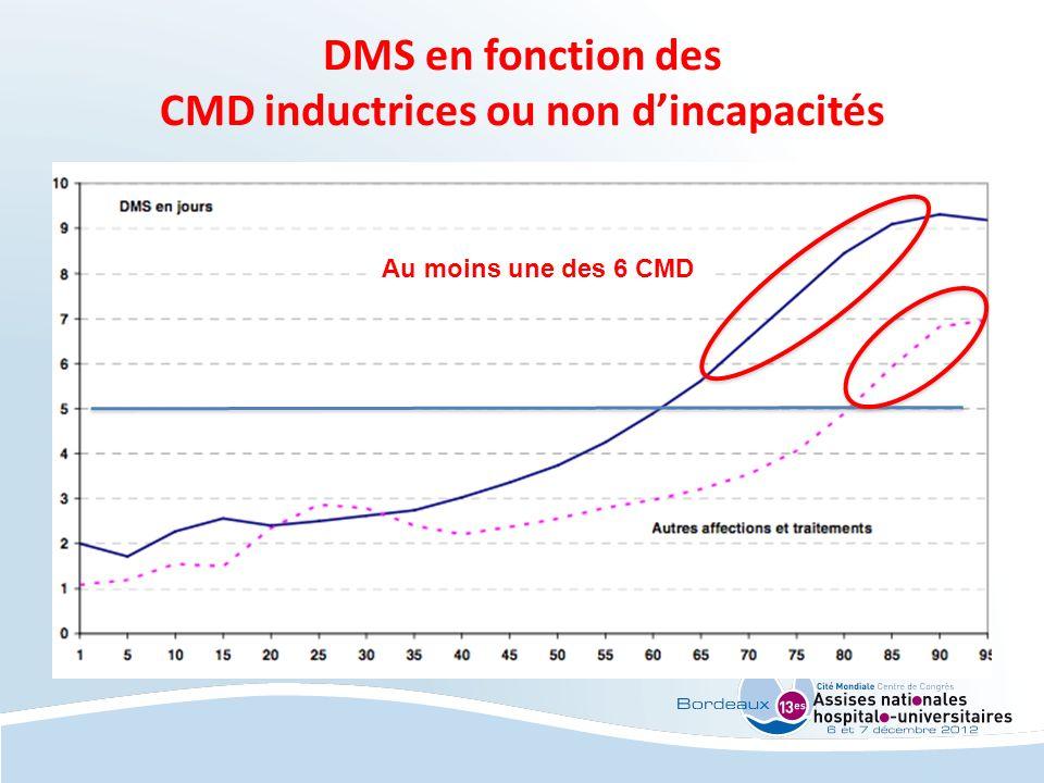 DMS en fonction des CMD inductrices ou non dincapacités Au moins une des 6 CMD