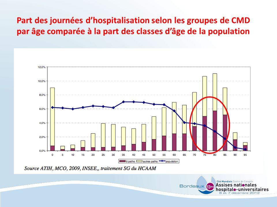 Part des journées dhospitalisation selon les groupes de CMD par âge comparée à la part des classes dâge de la population