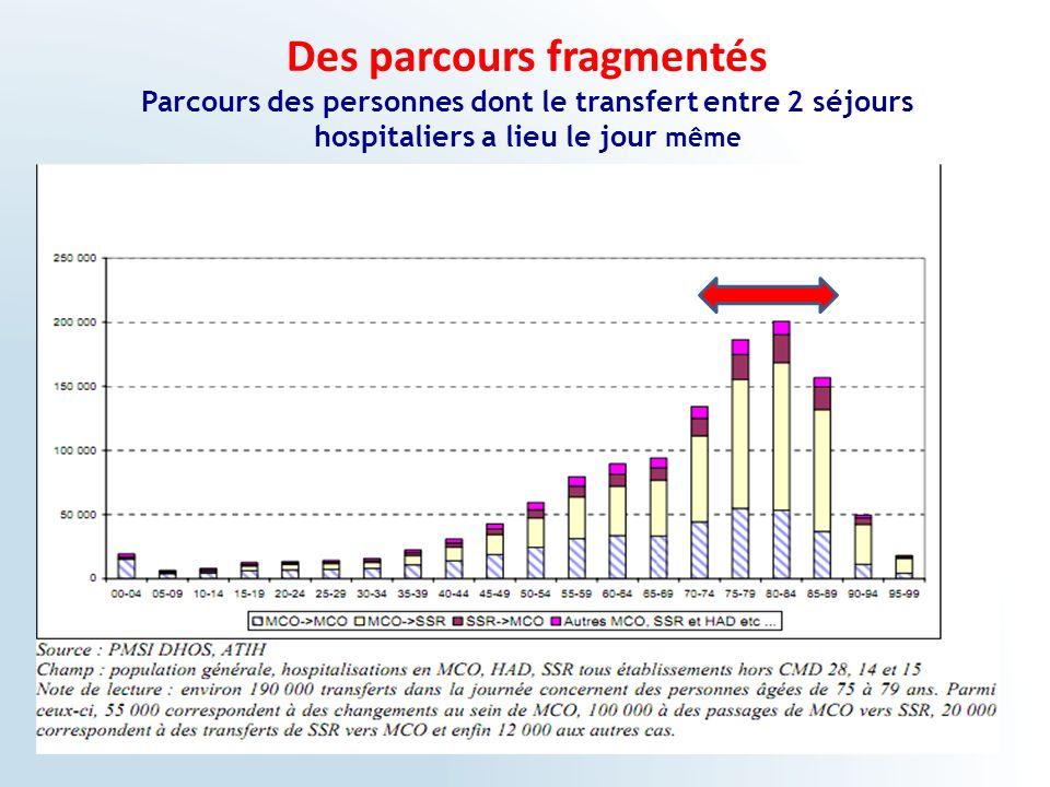 Des parcours fragmentés Parcours des personnes dont le transfert entre 2 séjours hospitaliers a lieu le jour même