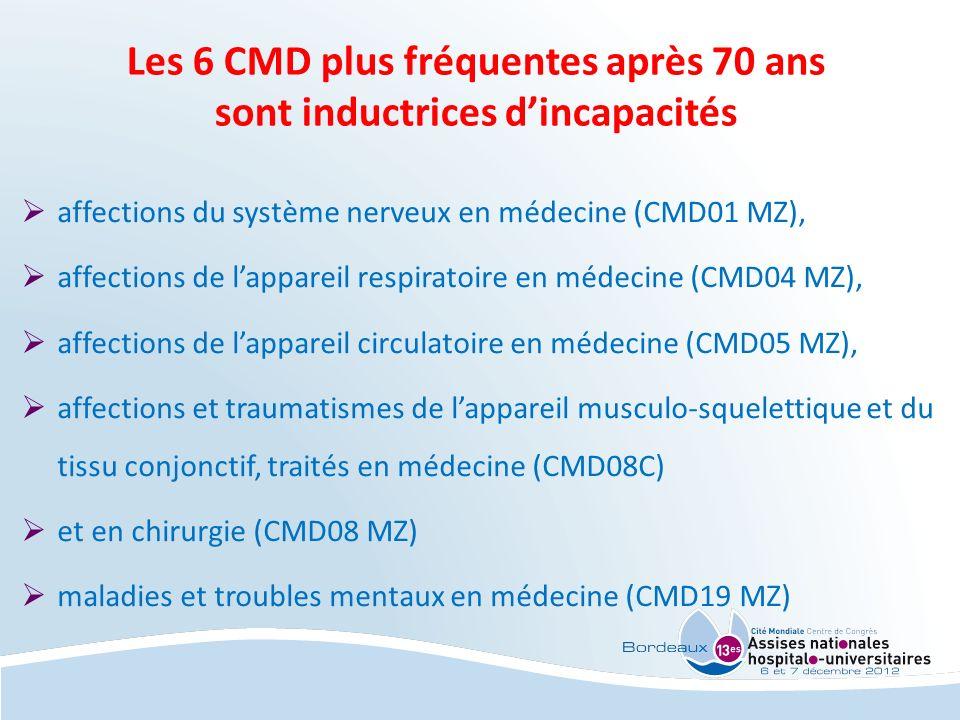 Les 6 CMD plus fréquentes après 70 ans sont inductrices dincapacités affections du système nerveux en médecine (CMD01 MZ), affections de lappareil res