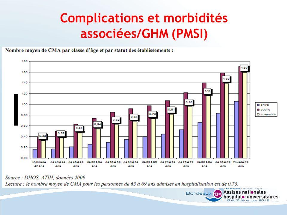 Complications et morbidités associées/GHM (PMSI)