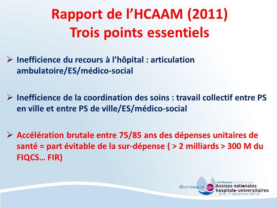 Rapport de lHCAAM (2011) Trois points essentiels Inefficience du recours à lhôpital : articulation ambulatoire/ES/médico-social Inefficience de la coo