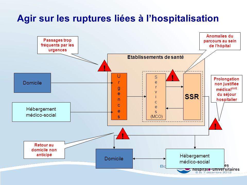 Etablissements de santé Agir sur les ruptures liées à lhospitalisation Domicile UrgencesUrgences Hébergement médico-social S e r v i c e s (MCO) SSR D