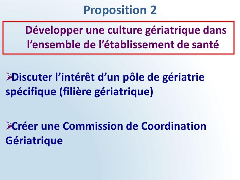 Proposition 2 Développer une culture gériatrique dans lensemble de létablissement de santé Discuter lintérêt dun pôle de gériatrie spécifique (filière
