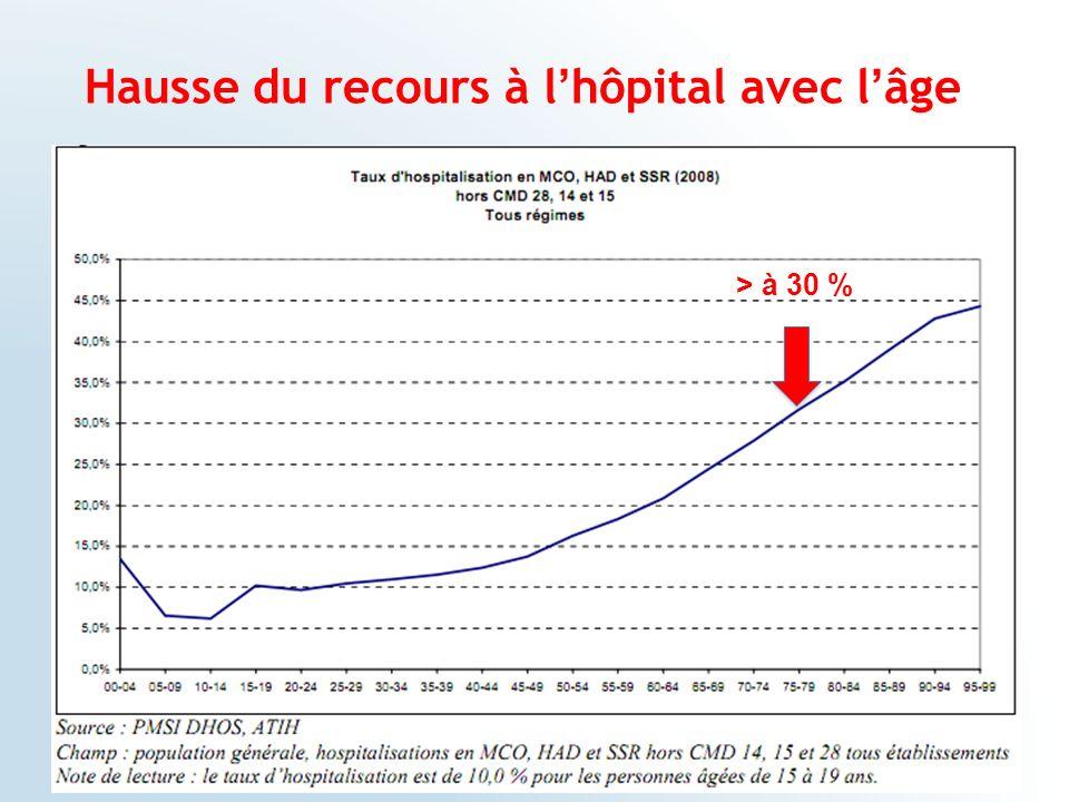 Hausse du recours à lhôpital avec lâge > à 30 %