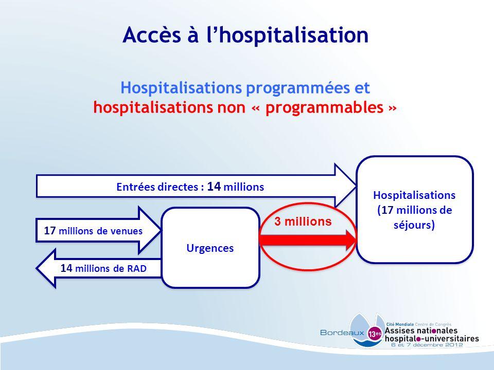 Accès à lhospitalisation Hospitalisations programmées et hospitalisations non « programmables » Hospitalisations (17 millions de séjours) Entrées dire