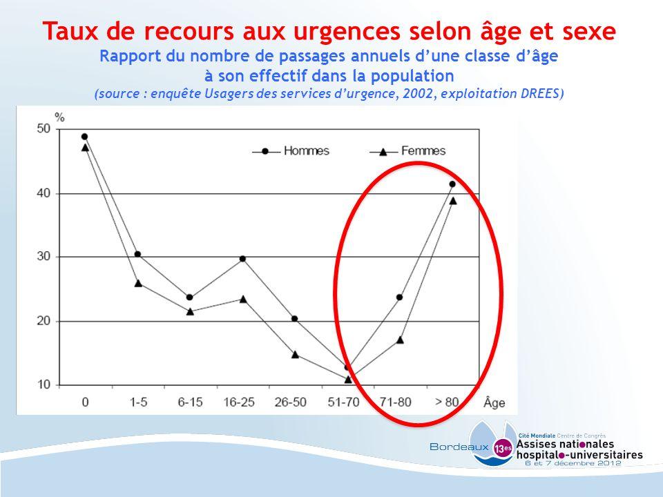 Taux de recours aux urgences selon âge et sexe Rapport du nombre de passages annuels dune classe dâge à son effectif dans la population (source : enqu