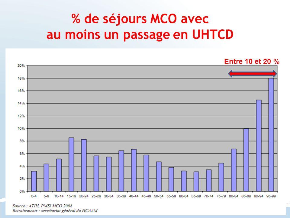 % de séjours MCO avec au moins un passage en UHTCD Entre 10 et 20 %