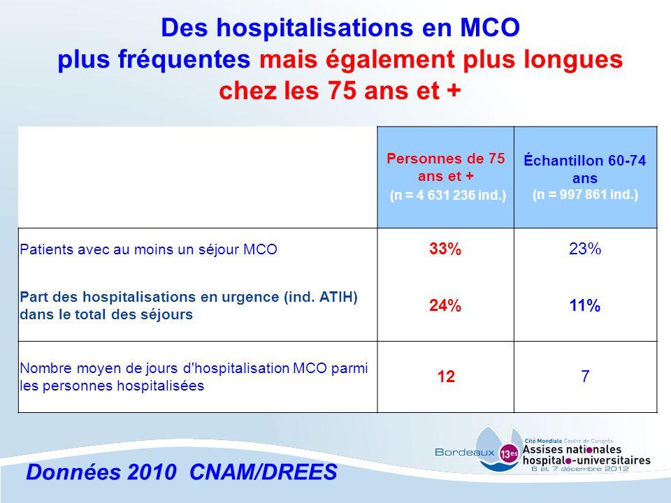 Des hospitalisations en MCO plus fréquentes mais également plus longues chez les 75 ans et + Personnes de 75 ans et + (n = 4 631 236 ind.) Échantillon