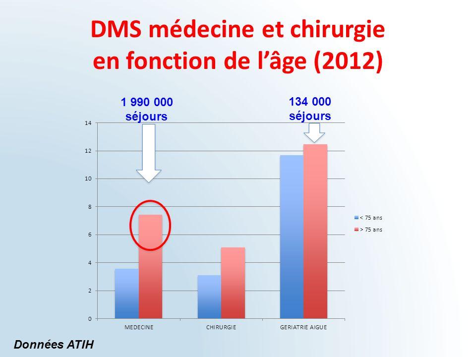 DMS médecine et chirurgie en fonction de lâge (2012) Données ATIH 1 990 000 séjours 134 000 séjours