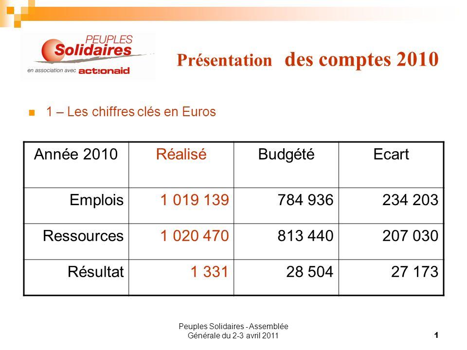 Peuples Solidaires - Assemblée Générale du 2-3 avril 20111 Présentation des comptes 2010 1 – Les chiffres clés en Euros Année 2010RéaliséBudgétéEcart