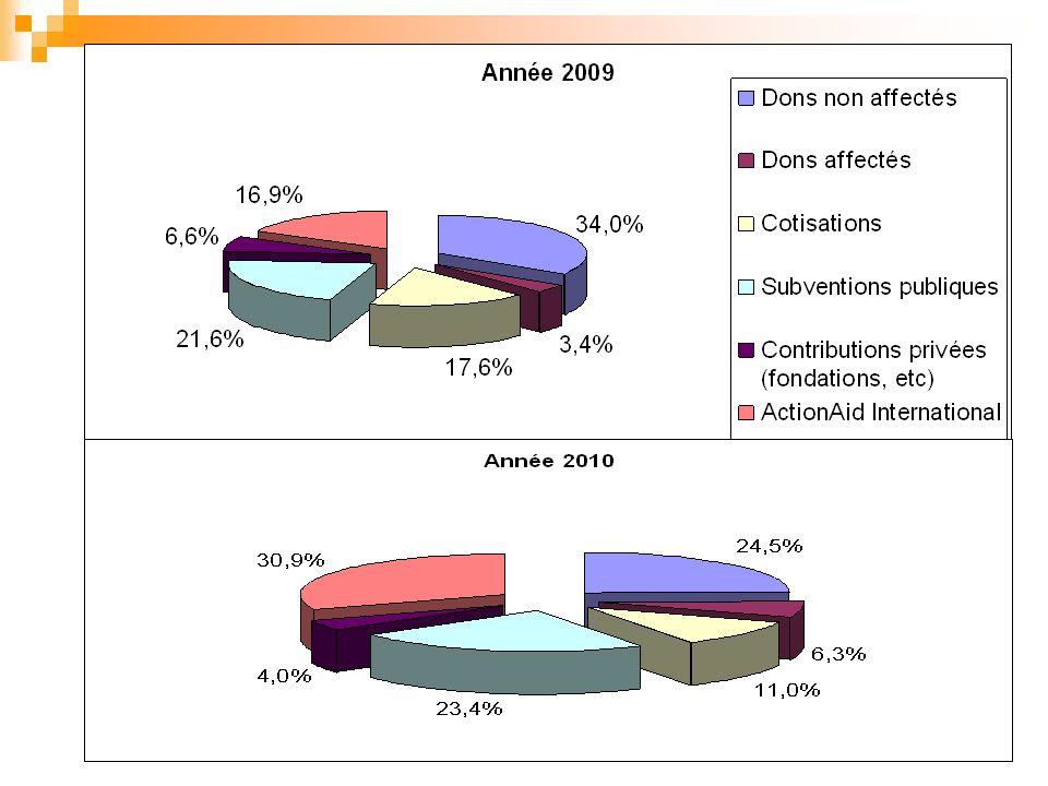 Peuples Solidaires - Assemblée Générale du 2-3 avril 201110