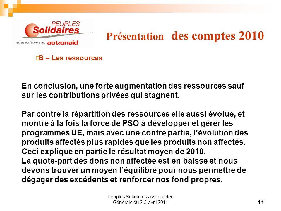Peuples Solidaires - Assemblée Générale du 2-3 avril 201111 Présentation des comptes 2010 B – Les ressources En conclusion, une forte augmentation des ressources sauf sur les contributions privées qui stagnent.