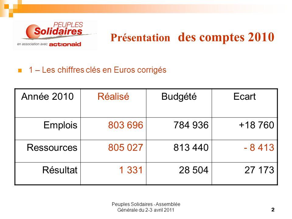 Peuples Solidaires - Assemblée Générale du 2-3 avril 20112 Présentation des comptes 2010 1 – Les chiffres clés en Euros corrigés Année 2010RéaliséBudg