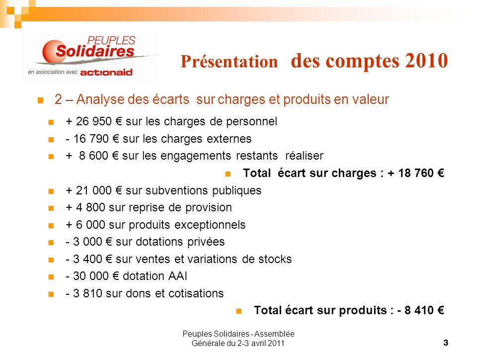 Peuples Solidaires - Assemblée Générale du 2-3 avril 20113 Présentation des comptes 2010 2 – Analyse des écarts sur charges et produits en valeur + 26