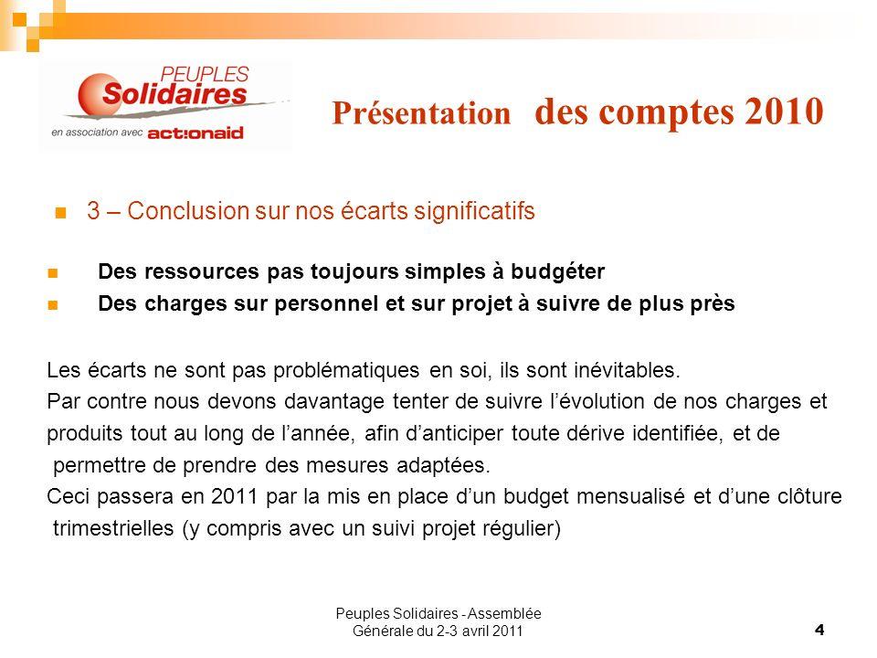 Peuples Solidaires - Assemblée Générale du 2-3 avril 20114 Présentation des comptes 2010 3 – Conclusion sur nos écarts significatifs Des ressources pa