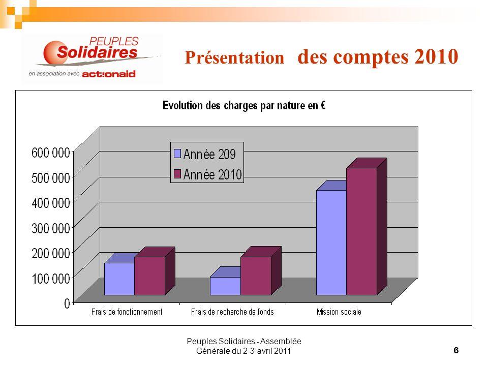 Peuples Solidaires - Assemblée Générale du 2-3 avril 20116 Présentation des comptes 2010