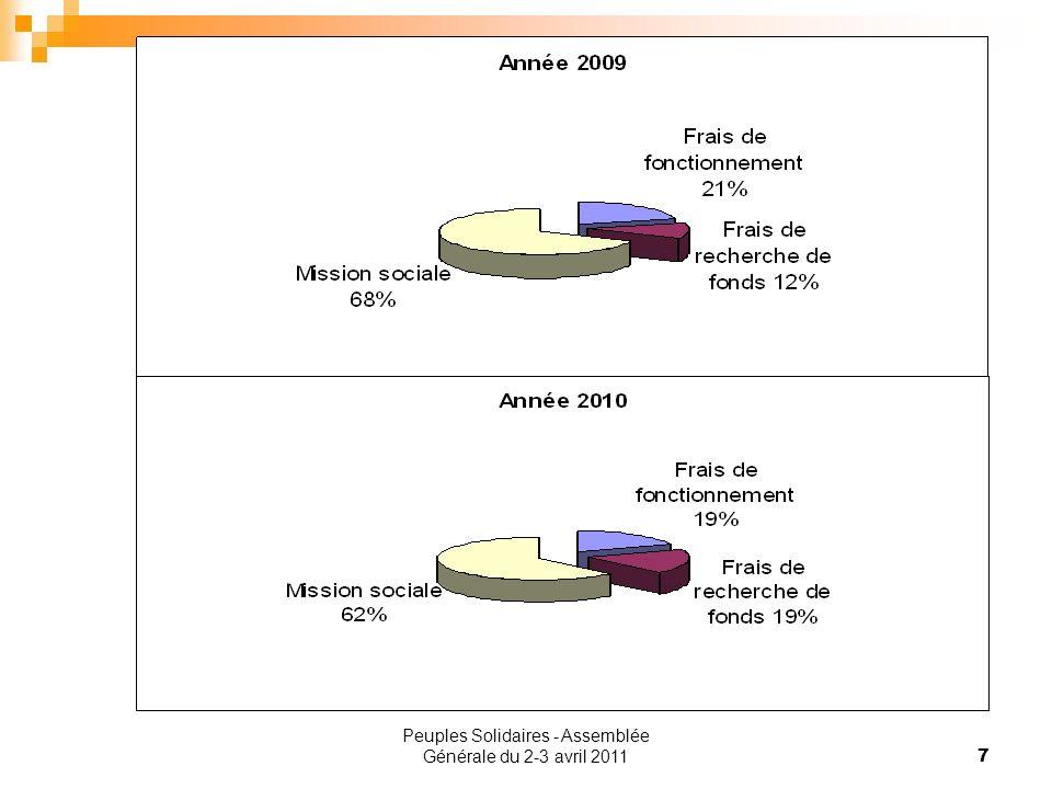 8 Présentation des comptes 2010 A – Les emplois En conclusion, une activité plus importante quen 2009 avec une augmentation de tous les postes de charge.