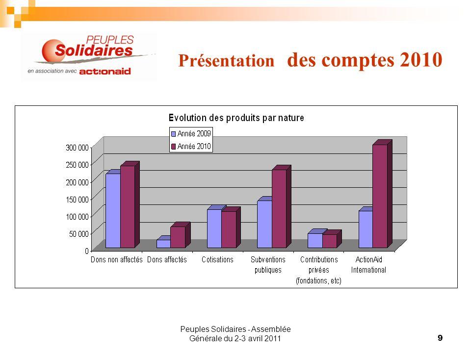 Peuples Solidaires - Assemblée Générale du 2-3 avril 20119 Présentation des comptes 2010