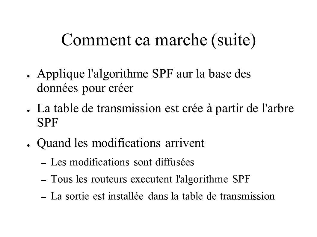 Comment ca marche (suite) Applique l'algorithme SPF aur la base des données pour créer La table de transmission est crée à partir de l'arbre SPF Quand