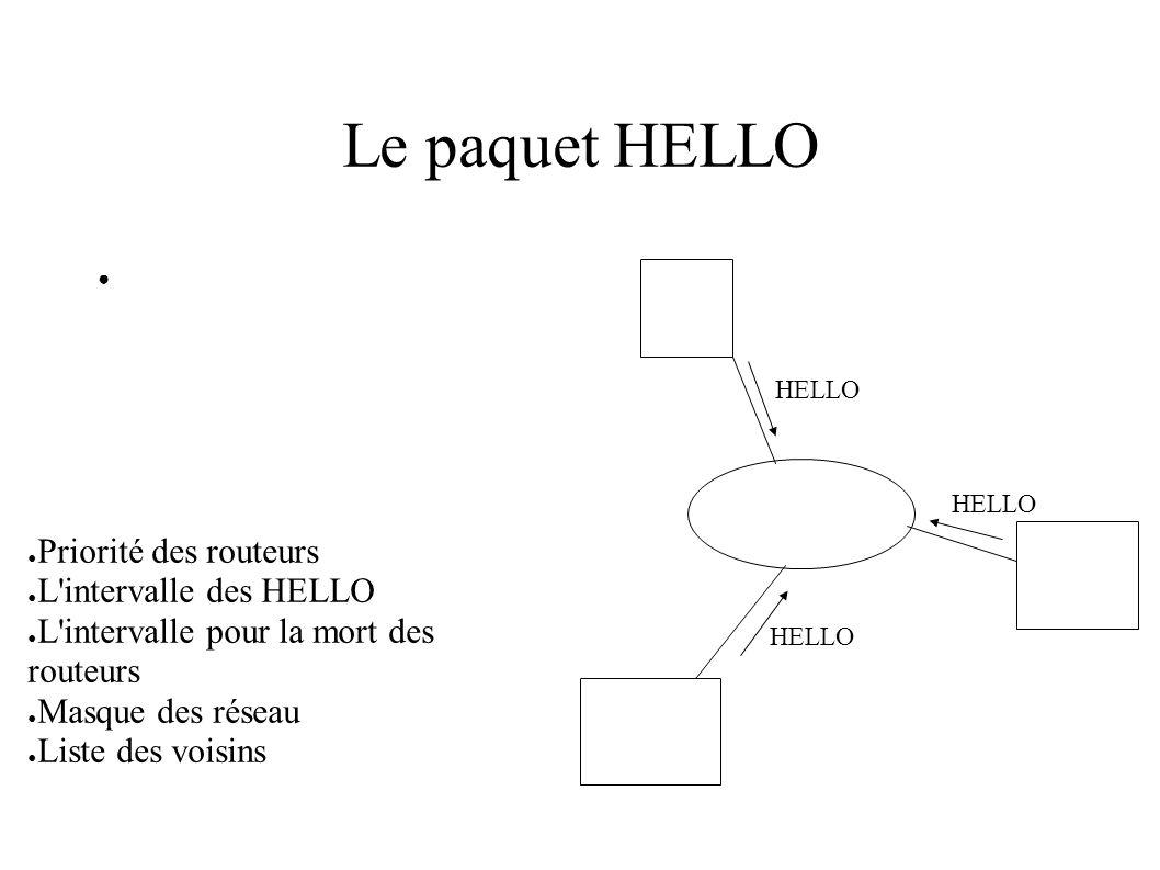 Le paquet HELLO HELLO Priorité des routeurs L'intervalle des HELLO L'intervalle pour la mort des routeurs Masque des réseau Liste des voisins