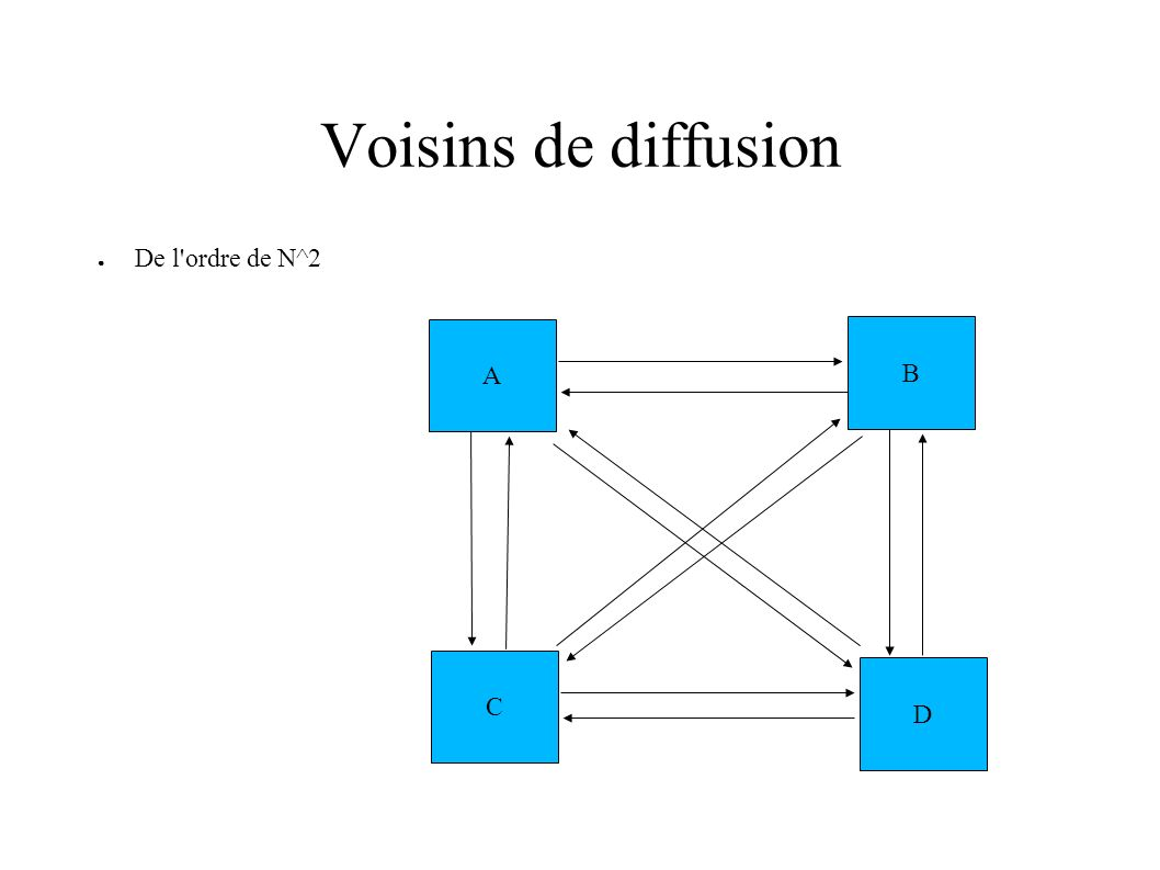 Voisins de diffusion De l'ordre de N^2 A C B D