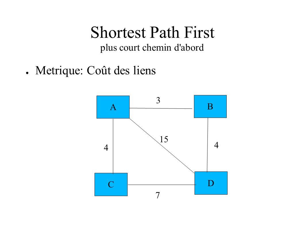 Shortest Path First plus court chemin d'abord Metrique: Coût des liens A B C D 3 4 4 7 15